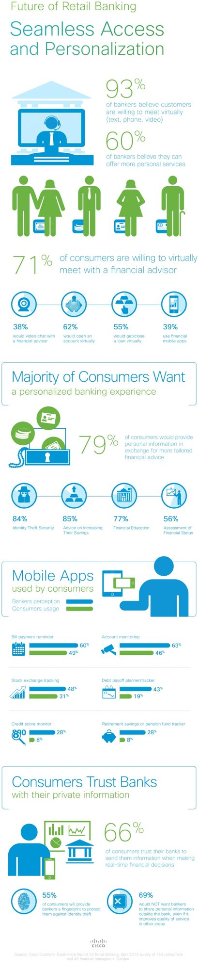 Cisco_infographic_CAN