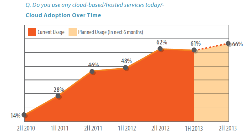 (Image: Spiceworks - showing rates of cloud adoption among SMBs)
