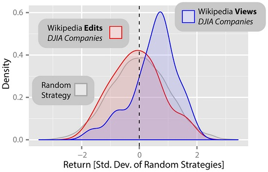 Returns from trading strategies based on Wikipedia view and edit logs for articles relating to the companies forming the Dow Jones Industrial Average (DJIA).