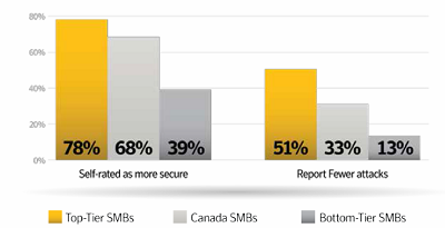 (Image: Symantec. Infographic showing companies' confidence in IT).