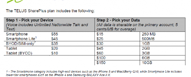 Telus' new SharePlus plan, set for a two-year contract.