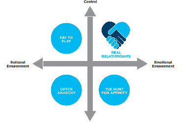 Four possible outcomes for the future of digital marketing.