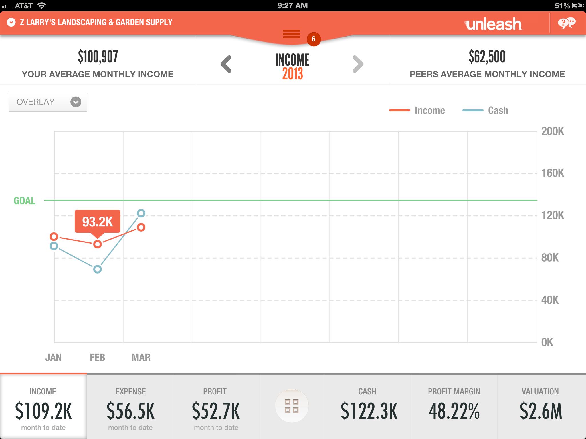 2-income graph
