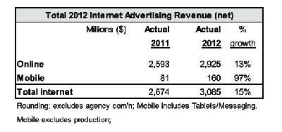IAB Canada advertising spend
