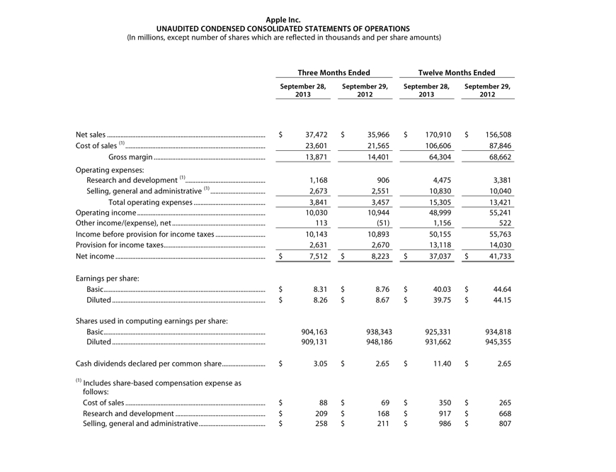 Apple's consolidated statements of operations. Click to enlarge.