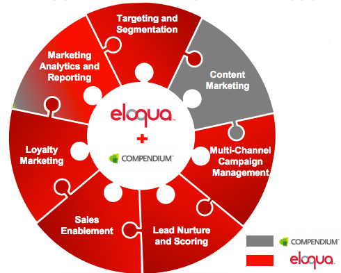 Another Oracle Corp. chart shows how Compendium complements the Eloqua offering.
