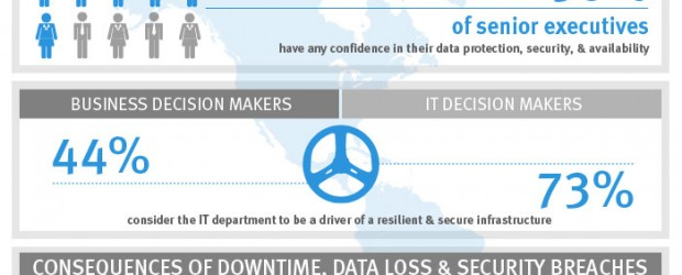 (Image: EMC). Infographic showing Canadian respondents' level of trust in IT. Click to enlarge.