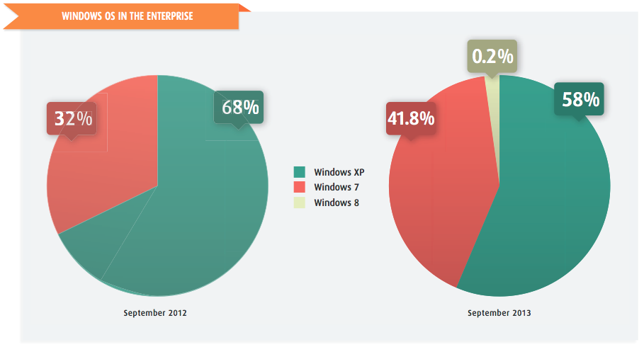 Softchoice Windows OS market share