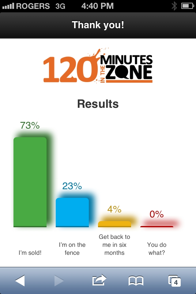 Audience voting results at 120mins in the Zone.