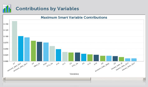 (Image: SAP). Screenshot of InfiniteInsight, with a model output showing contributions by variable.