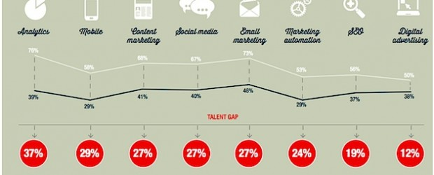 digital-marketing-gap-omi-2013