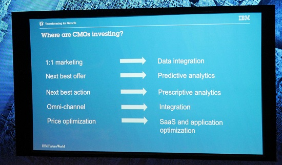 Mapping CMO priorities to technology investment.