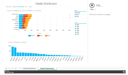 A medal distribution visualization of the Summer Olympics from 1896 to 2008. (Image: Microsoft).