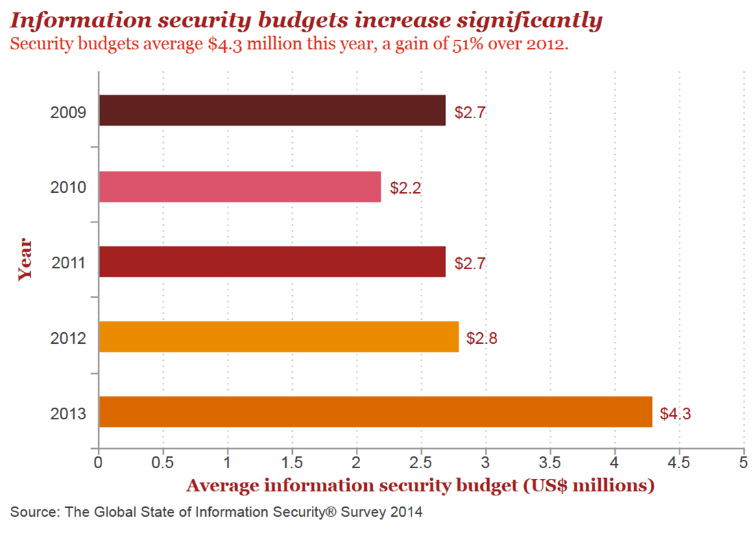 Savvy companies see ROI in security