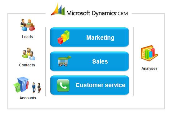 Microsoft-Dynamics-CRM-guide