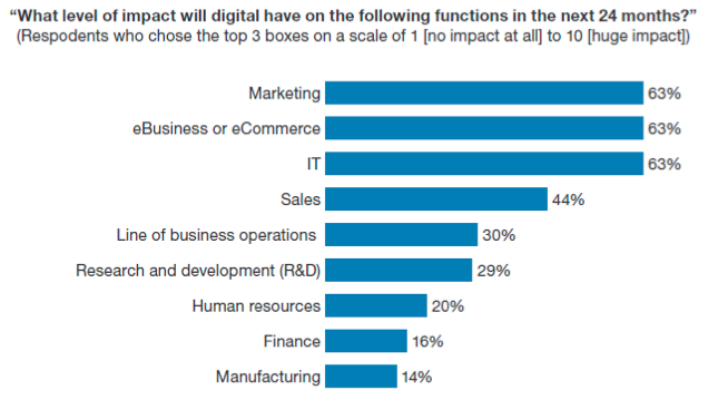 Forrester Research says that digital will have an impact on every area of business.