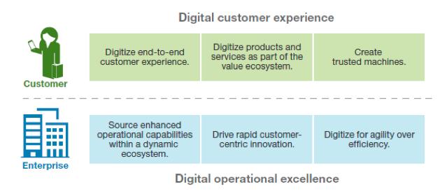 digital-operations