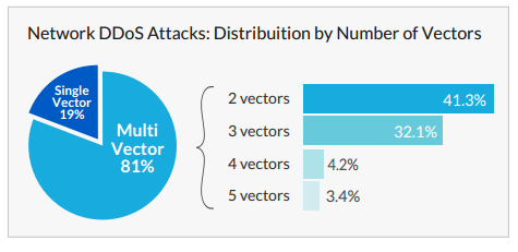 Percentage of DDoS attacks using one or more attack vectors. (Image: Incapsula).
