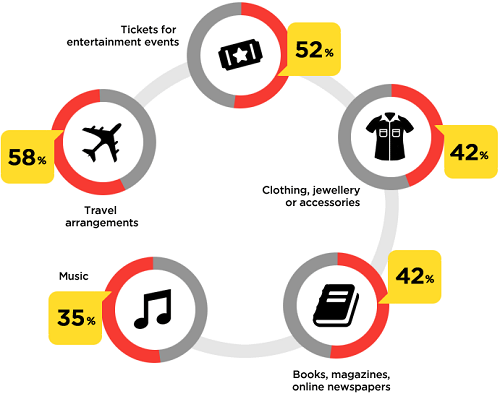 Top items Canadians buy online. (Image: CIRA).