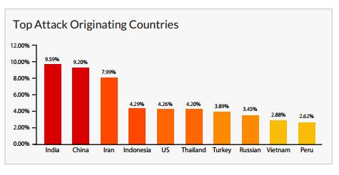 Countries of origin for DDoS attacks. (Image: Incapsula).