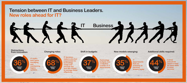 Results of the February 2014 Avanade survey. Click for a larger image.