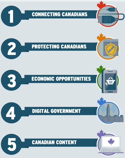 DigitalCanada150-5priorities