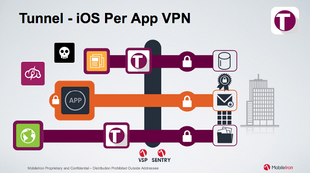MobileIron launches screen sharing app, VPN tunnel for mobile