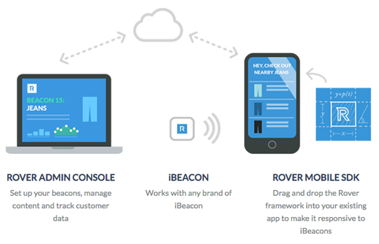 iBeacon: Apple's stealth technology nears breakthrough in location