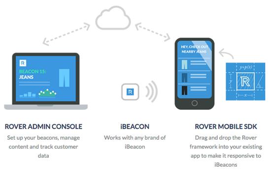 Rover-Labs-iBeacon