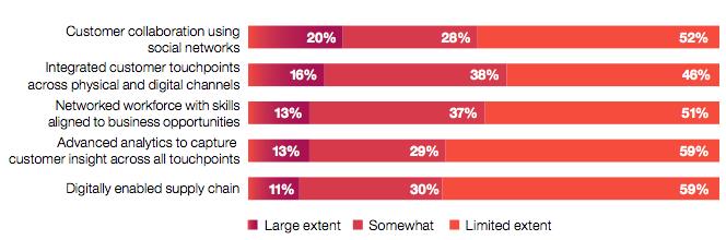 CMO-digital-strategy-survey
