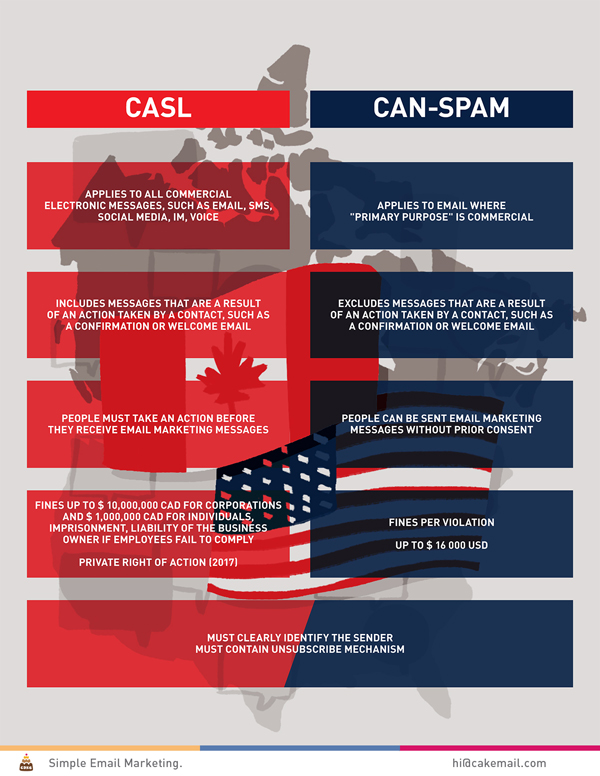 CM_CASL_CASL-vs-CAN-SPAM