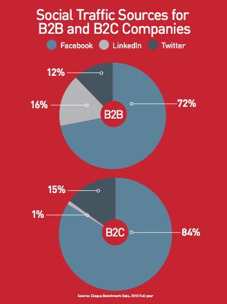 B2B-B2C social traffic