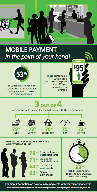 TD-mobilepayments-infographic
