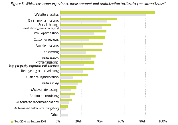 Methods of measuring customer experience. (Image: Adobe).