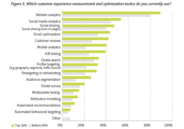 Methods of measuring customer experience. (Image: Adobe).