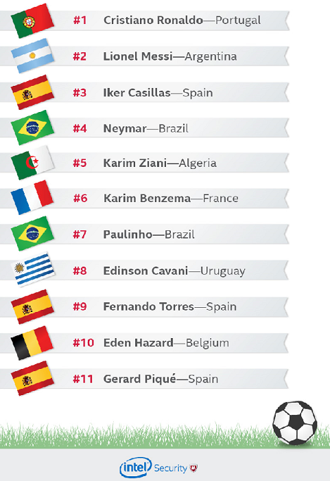 The most risky World Cup players to search for online. (Image: McAfee).
