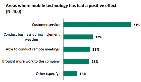 Mobile device impact