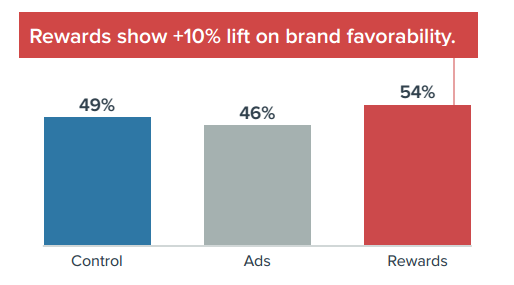 A brand's favourability jumped 10 per cent after a consumer received a reward for achieving something. (Image: Kiip Inc. and IPG Media Lab).