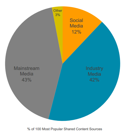 Types of content digital marketers are sharing. (Image: Leadtail).