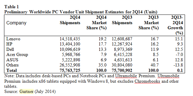 PC sales worldwide in Q2 of 2014. (Image: Gartner).