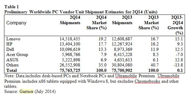 PC sales worldwide in Q2 of 2014. (Image: Gartner).