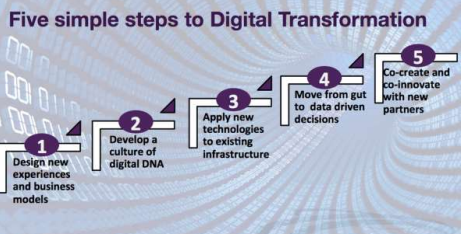 Five steps to digital transformation. Courtesy of Constellation Research.
