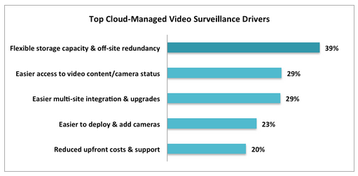 benefits of cloud video surveillance