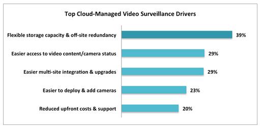 benefits of cloud video surveillance