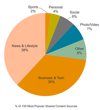 Types of content CFOs are sharing on Twitter. (Image: Leadtail).