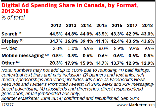 How marketers are spending their budgets in Canada. (Image: eMarketer).