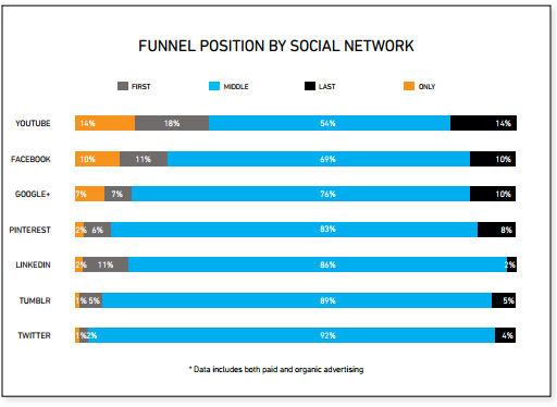social-channel-funnel