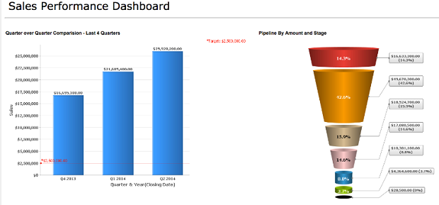 Tracking sales performance in the marketing funnel with Zoho CRM Plus. (Image: Zoho.com).