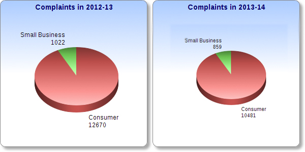 CCTS-complaints-overall