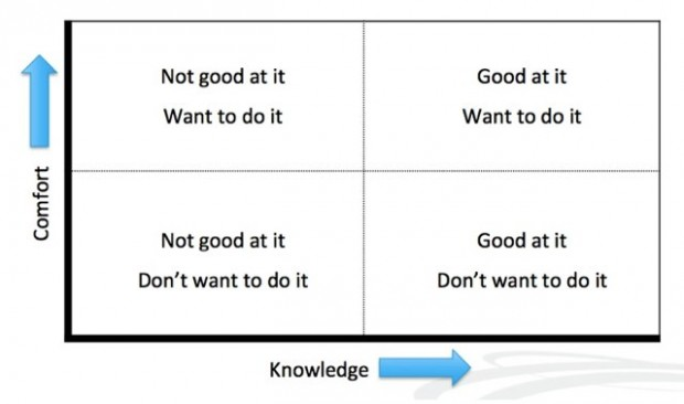 Constellation Research uses this quadrant to explain why some will adopt new technologies, while other's won't.